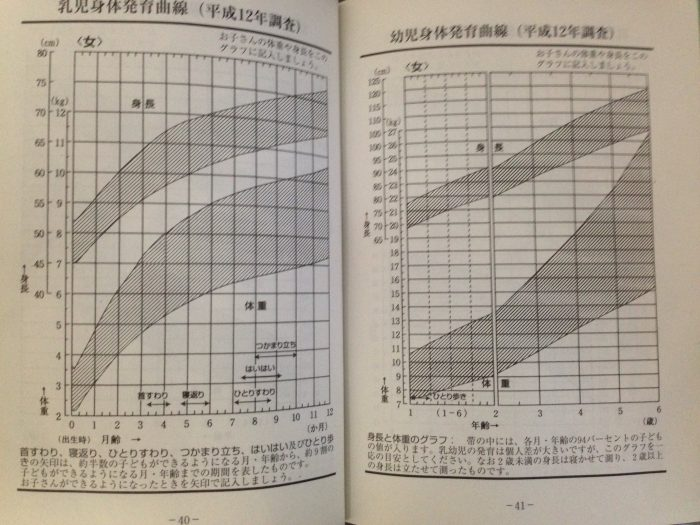 母子手帳「乳児身体発育曲線」「幼児身体発育曲線」